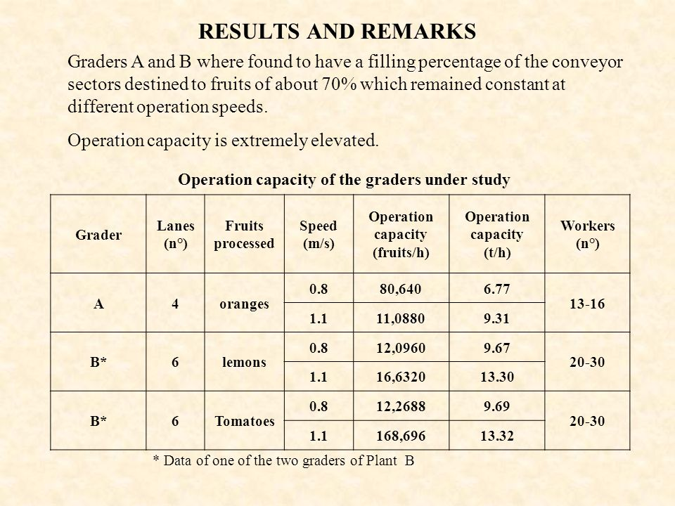 RESULTS AND REMARKS Operation capacity of the graders under study Grader Lanes (n°) Fruits processed Speed (m/s) Operation capacity (fruits/h) Operati