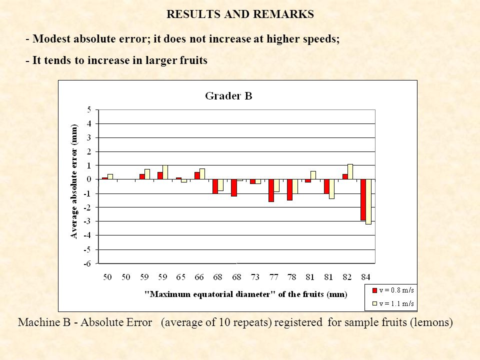RESULTS AND REMARKS Machine B - Absolute Error (average of 10 repeats) registered for sample fruits (lemons) - Modest absolute error; it does not incr