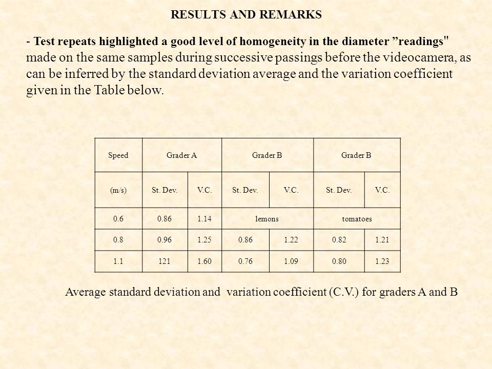 RESULTS AND REMARKS Average standard deviation and variation coefficient (C.V.) for graders A and B - Test repeats highlighted a good level of homogen