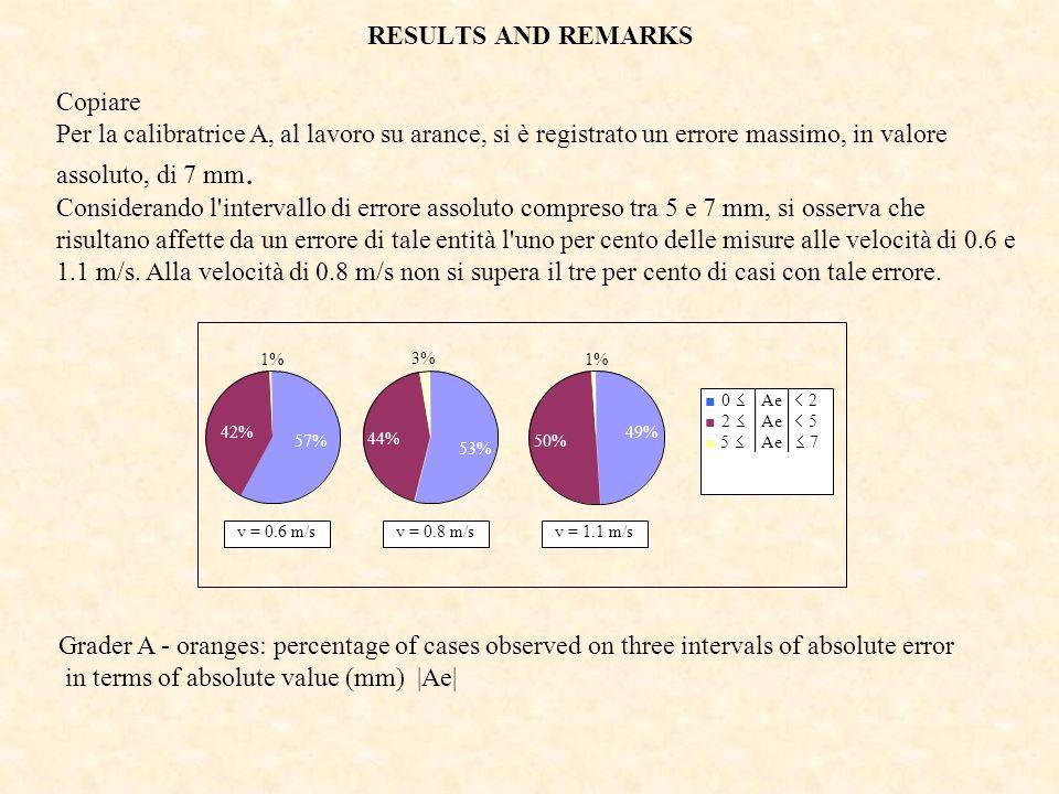 RESULTS AND REMARKS Copiare Per la calibratrice A, al lavoro su arance, si è registrato un errore massimo, in valore assoluto, di 7 mm. Considerando l