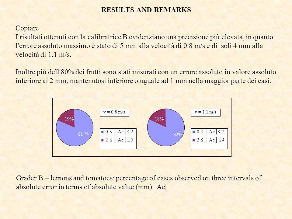 RESULTS AND REMARKS Copiare I risultati ottenuti con la calibratrice B evidenziano una precisione più elevata, in quanto l'errore assoluto massimo è s