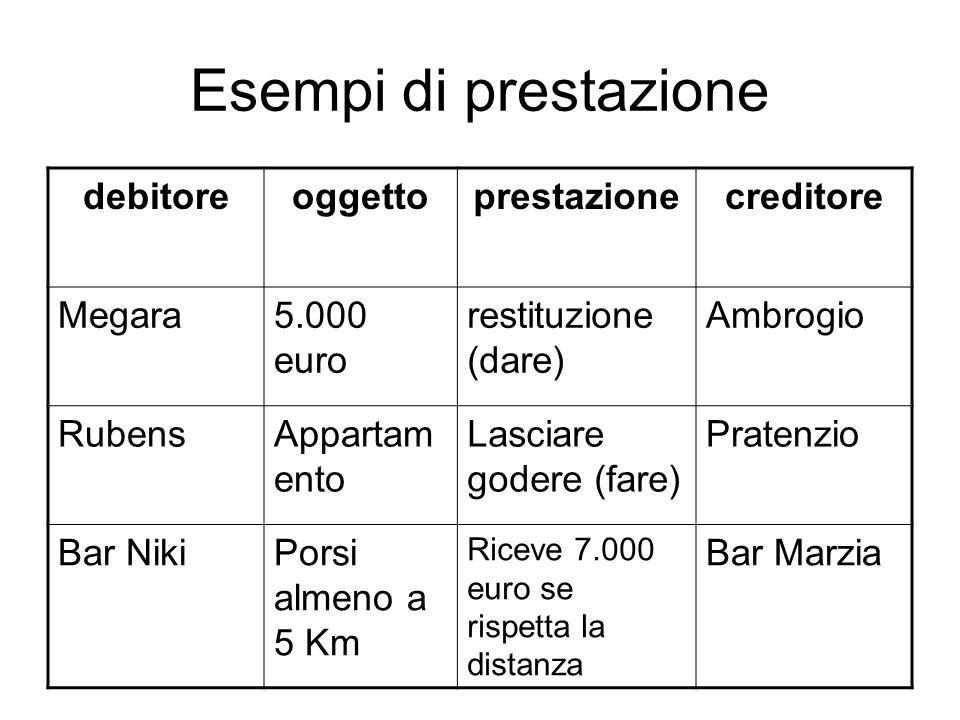 Esempi di prestazione debitoreoggettoprestazionecreditore Megara5.000 euro restituzione (dare) Ambrogio RubensAppartam ento Lasciare godere (fare) Pra