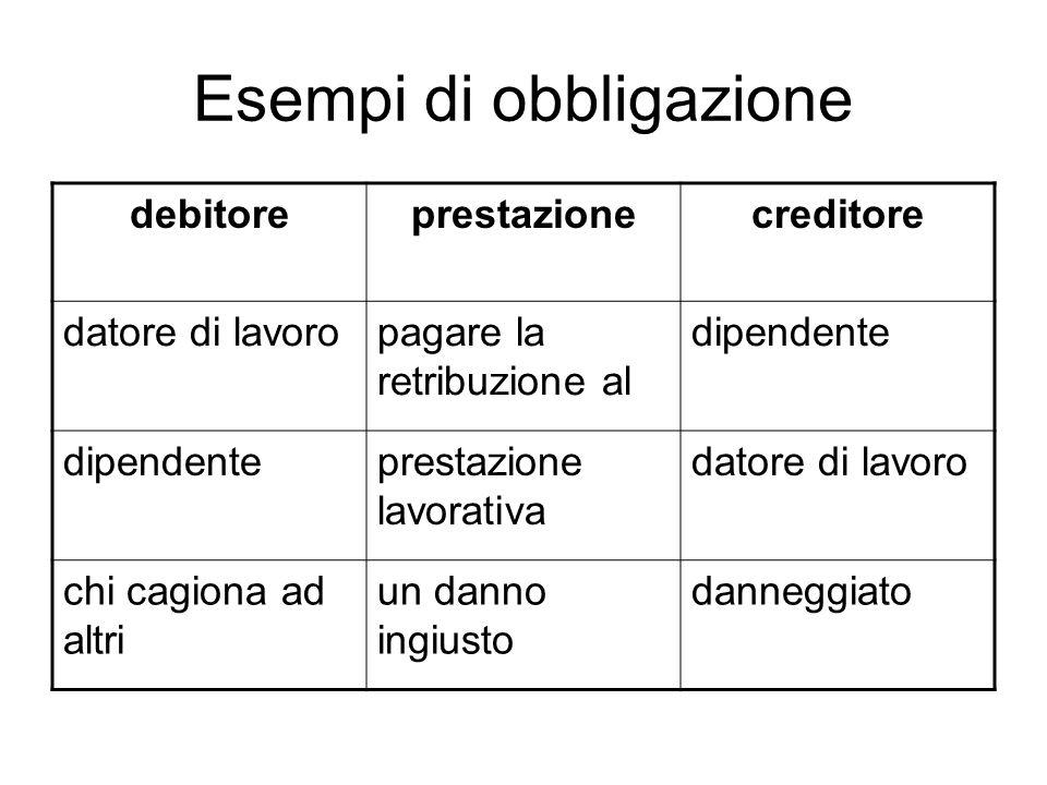 Esempi di obbligazione debitoreprestazionecreditore datore di lavoropagare la retribuzione al dipendente prestazione lavorativa datore di lavoro chi c