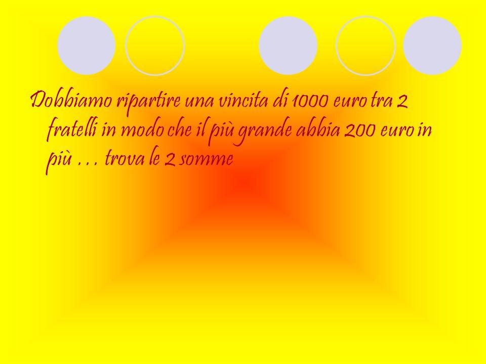 Soluzione … X = somma di denaro del primo fratello più piccolo X + 200=soldi del fratello più grande 2x+200= deve fare 1000 2x=1000-200 2x=800 X =800/2=400 euro del fratello più piccolo 400+200=600 euro del fratello più grande