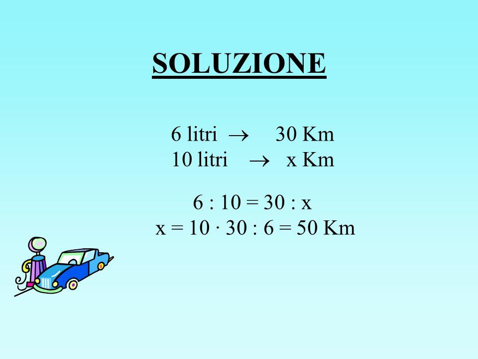 SOLUZIONE 6 litri 30 Km 10 litri x Km 6 : 10 = 30 : x x = 10 · 30 : 6 = 50 Km