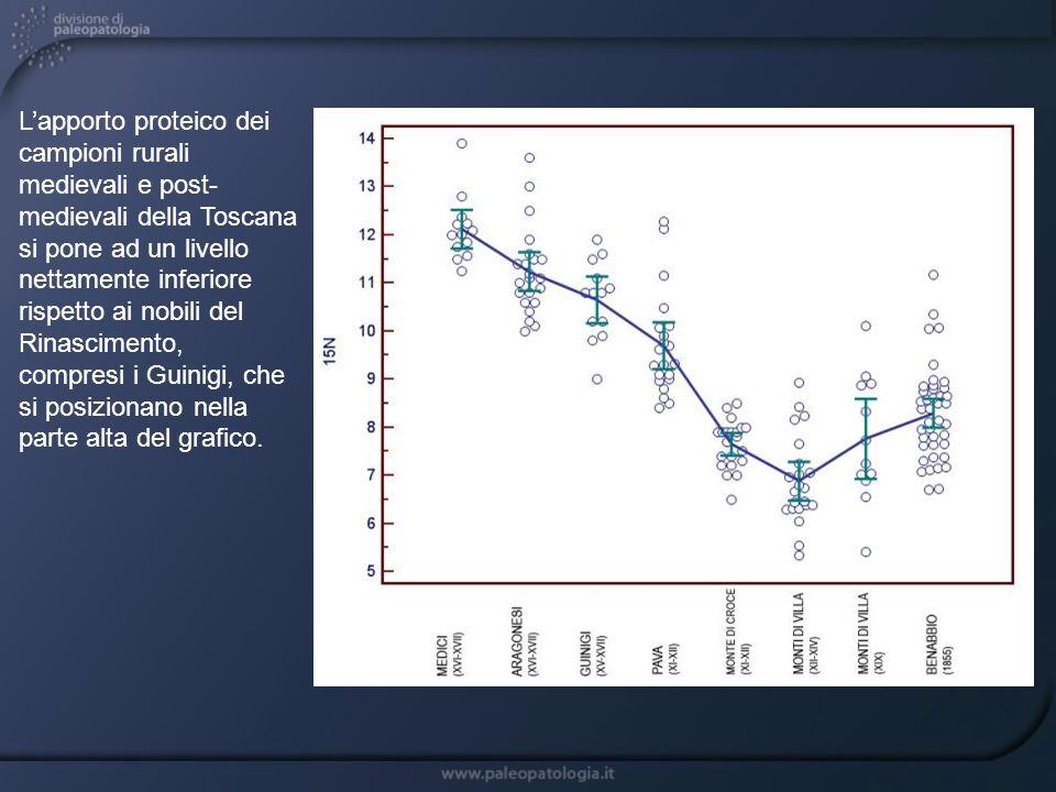 Lapporto proteico dei campioni rurali medievali e post- medievali della Toscana si pone ad un livello nettamente inferiore rispetto ai nobili del Rina