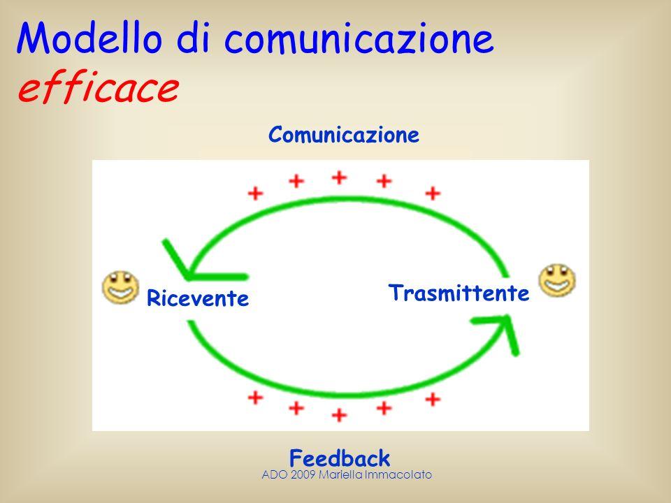 ADO 2009 Mariella Immacolato Modello di comunicazione efficace Comunicazione Trasmittente Ricevente Feedback