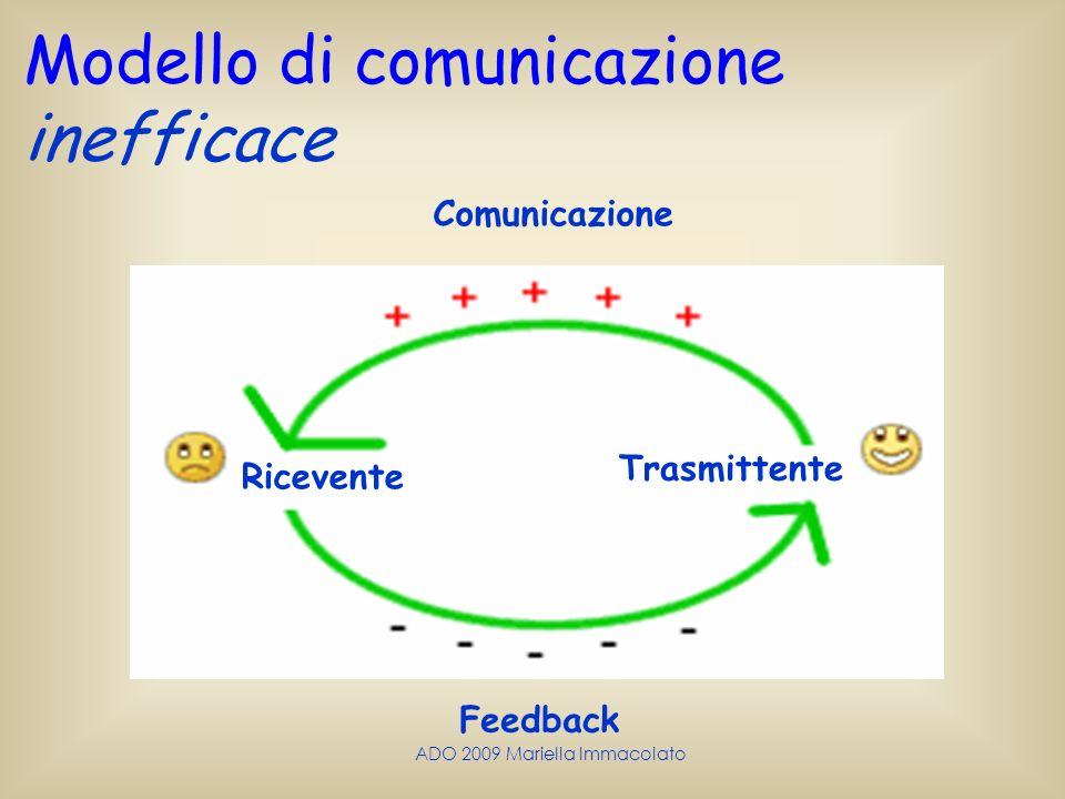 ADO 2009 Mariella Immacolato Modello di comunicazione inefficace Comunicazione Ricevente Trasmittente Feedback