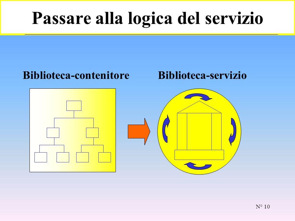 N° 9 La strada del successo Eccellenza pianificare realizzare verificare standardizzare o migliorare Per salire la strada del successo occorre avere un motore in grado di portare la biblioteca a: cultura del servizio