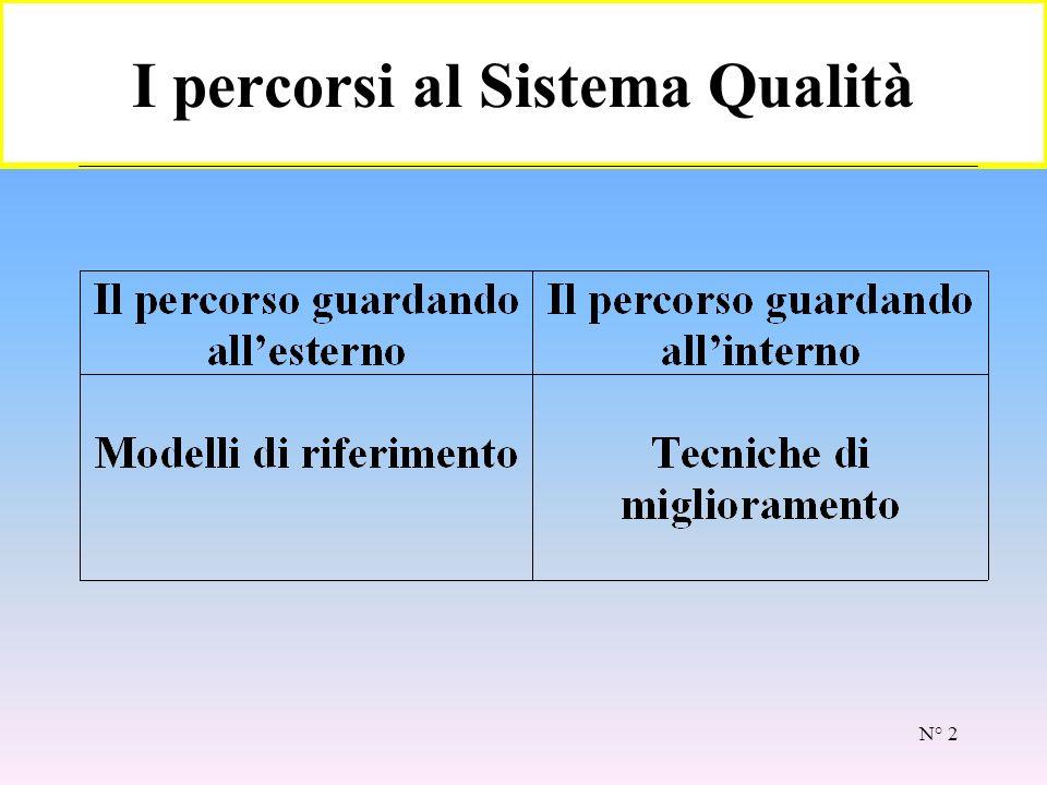 N° 2 I percorsi al Sistema Qualità