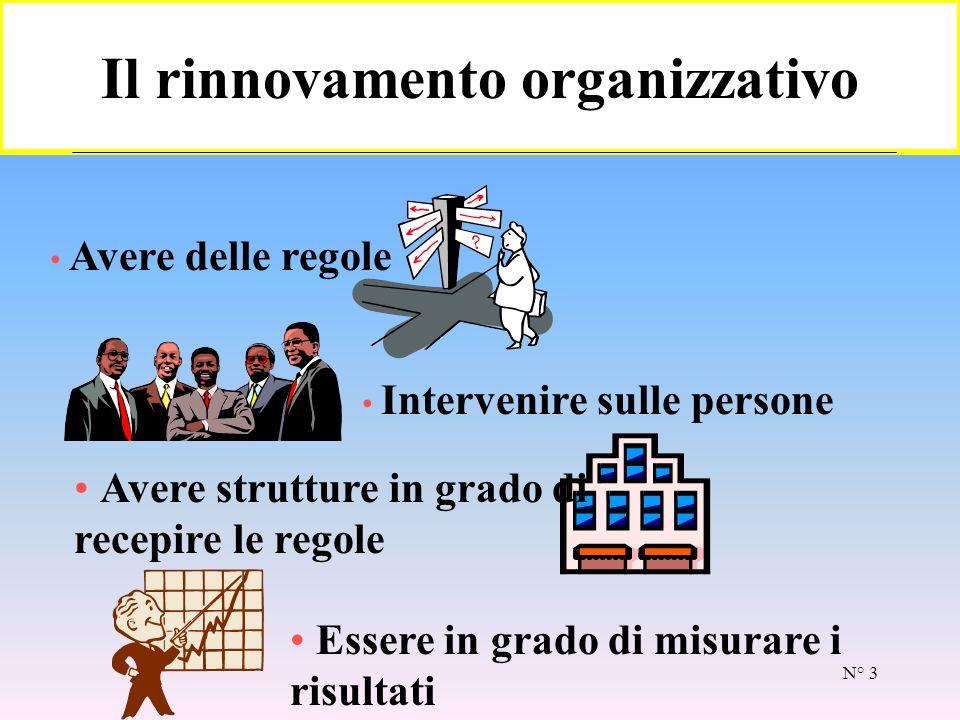 N° 3 Il rinnovamento organizzativo Avere delle regole Intervenire sulle persone Avere strutture in grado di recepire le regole Essere in grado di misurare i risultati