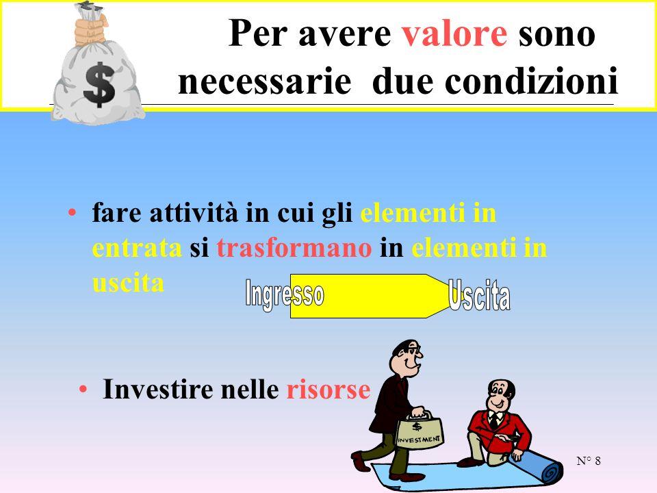 N° 8 Per avere valore sono necessarie due condizioni fare attività in cui gli elementi in entrata si trasformano in elementi in uscita Investire nelle risorse