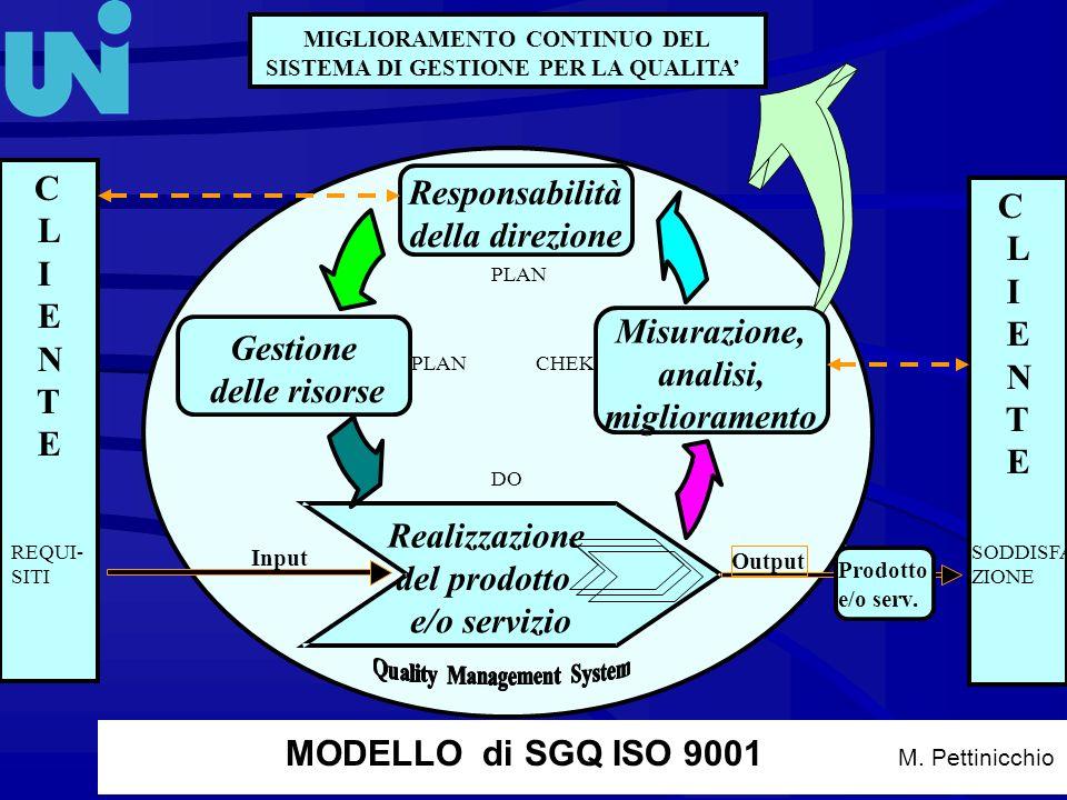 9 5 M. Pettinicchio Responsabilità della direzione Misurazione, analisi, miglioramento Gestione delle risorse Realizzazione del prodotto e/o servizio