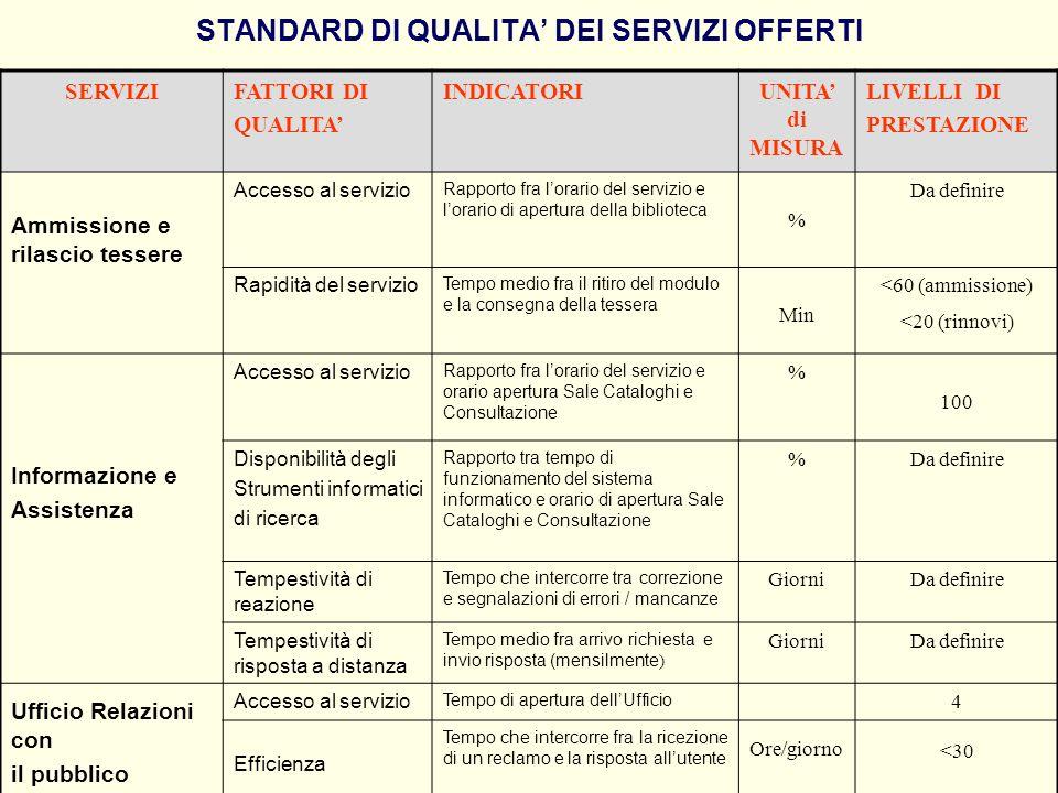 STANDARD DI QUALITA DEI SERVIZI OFFERTI SERVIZIFATTORI DI QUALITA INDICATORIUNITA di MISURA LIVELLI DI PRESTAZIONE Ammissione e rilascio tessere Acces