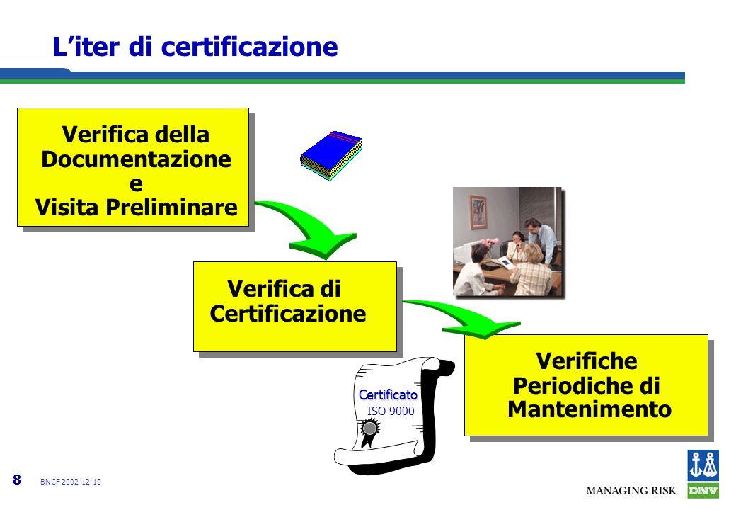 8 BNCF 2002-12-10 Liter di certificazione Verifica della Documentazione e Visita Preliminare Verifica di Certificazione Verifiche Periodiche di Mantenimento Certificato ISO 9000