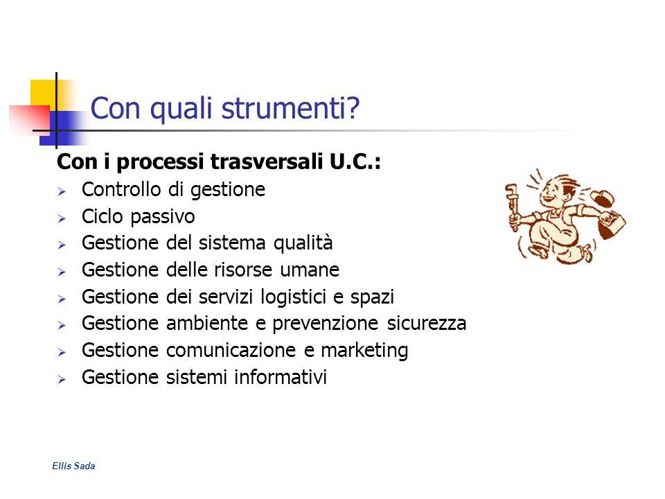 Con quali strumenti? Con i processi trasversali U.C.: Controllo di gestione Ciclo passivo Gestione del sistema qualità Gestione delle risorse umane Ge