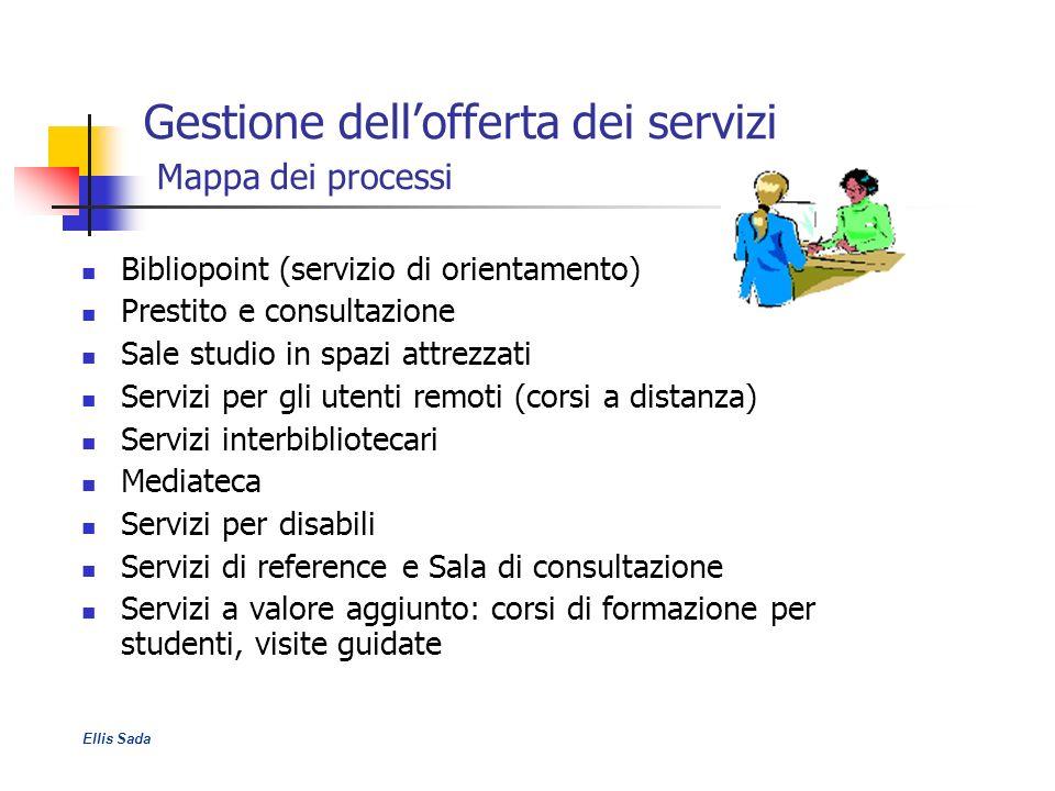 Gestione dellofferta dei servizi Mappa dei processi Bibliopoint (servizio di orientamento) Prestito e consultazione Sale studio in spazi attrezzati Se