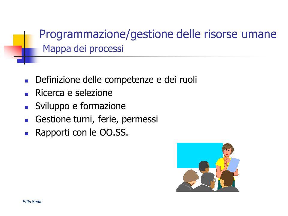 Programmazione/gestione delle risorse umane Mappa dei processi Definizione delle competenze e dei ruoli Ricerca e selezione Sviluppo e formazione Gest