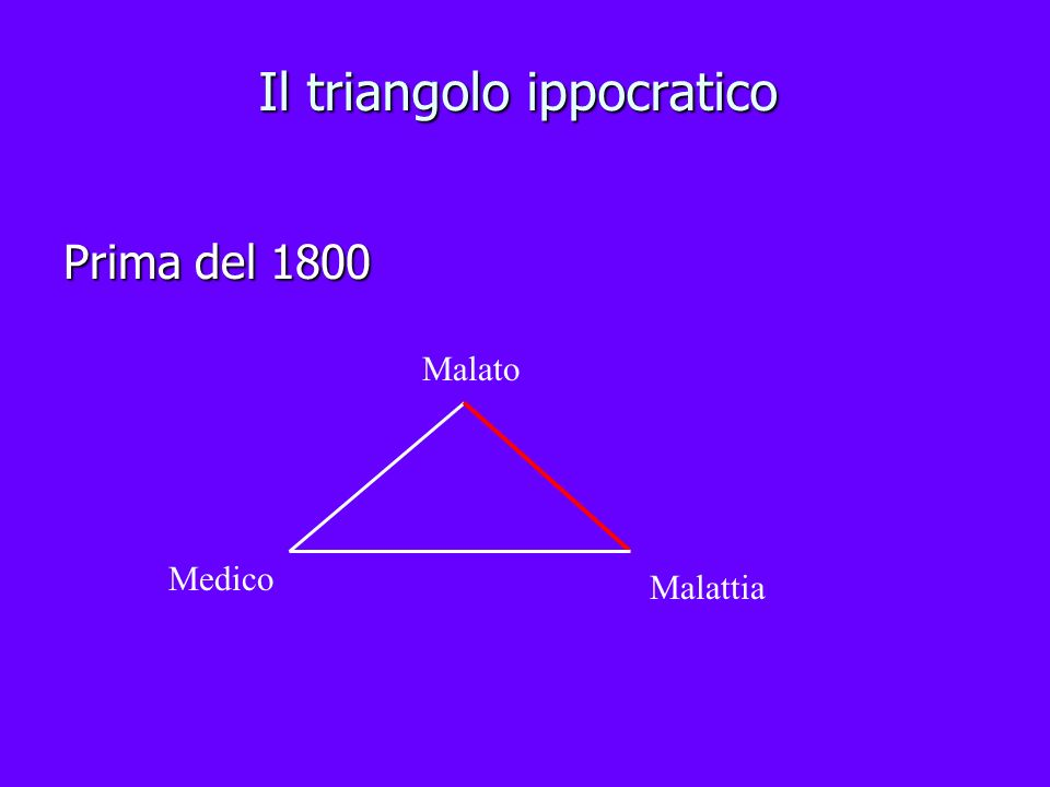 Il triangolo ippocratico Prima del 1800 Malato Medico Malattia