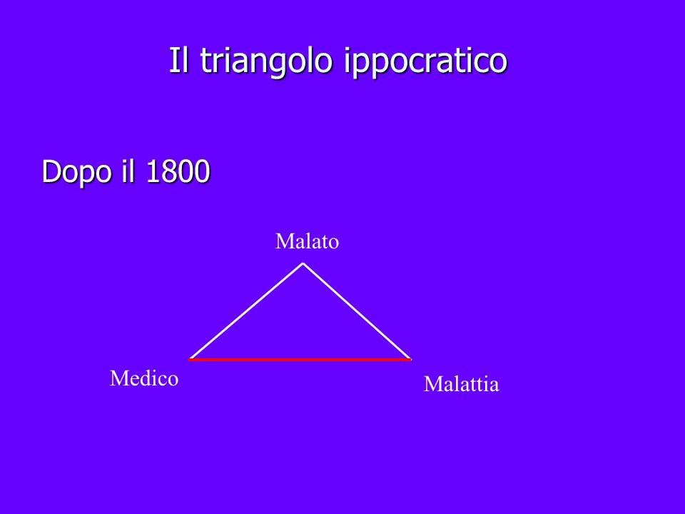 Il triangolo ippocratico Dopo il 1800 Malato Medico Malattia
