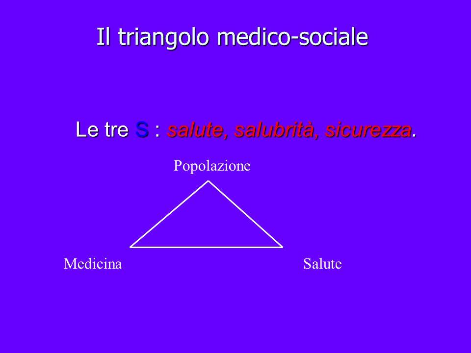 Il triangolo medico-sociale Le tre S : salute, salubrità, sicurezza. Popolazione MedicinaSalute