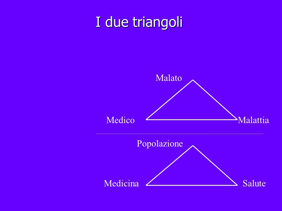 I due triangoli Salute Popolazione Medicina MedicoMalattia Malato