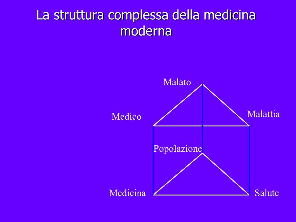 La struttura complessa della medicina moderna Salute Popolazione Medicina Medico Malattia Malato