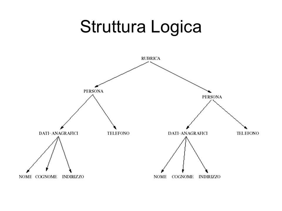 CDATA indica che l attributo avrà la forma di una stringa di caratteri; #REQUIRED indica che l attributo è obbligatorio.