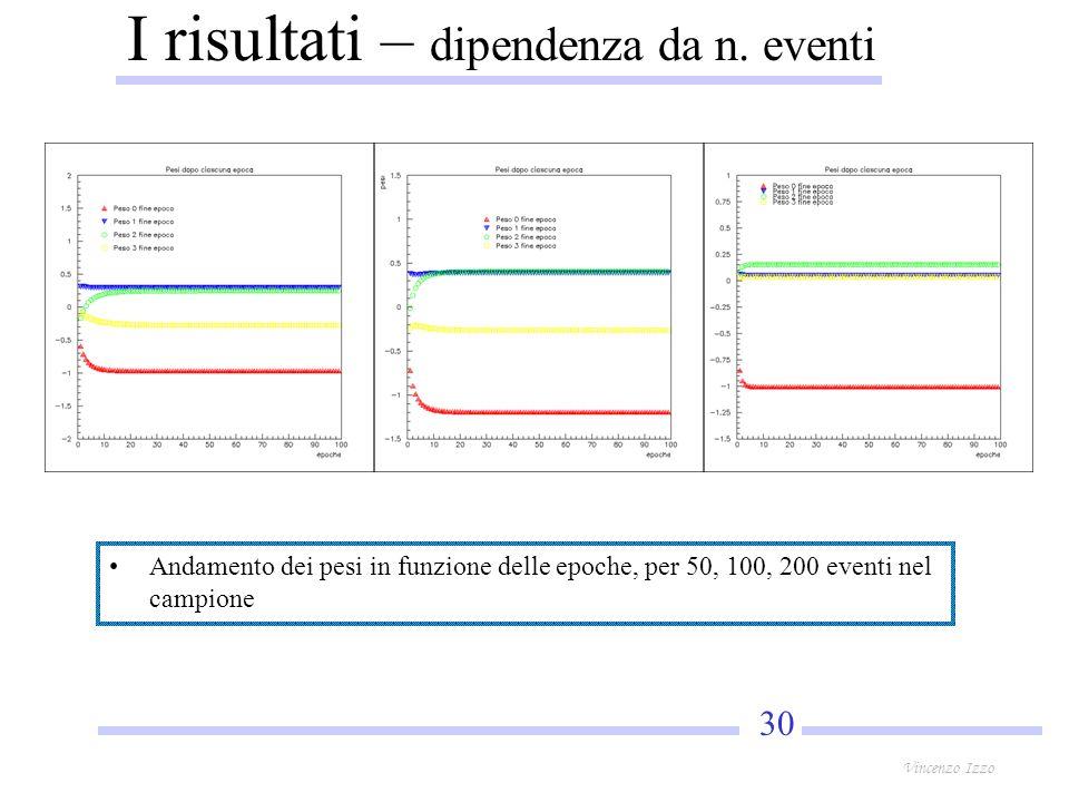 30 Vincenzo Izzo I risultati – dipendenza da n.