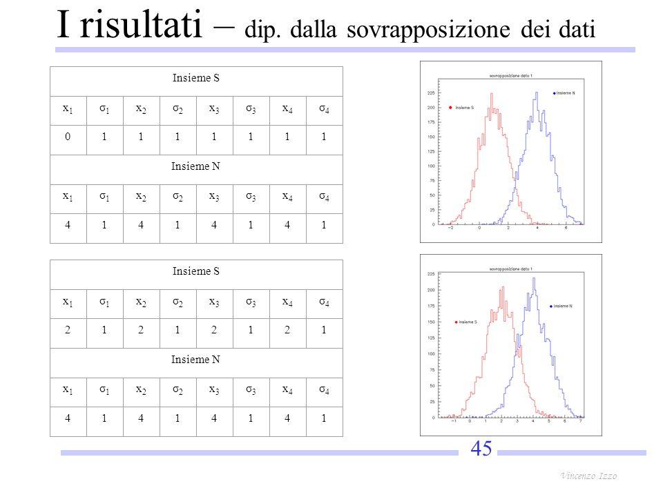 45 Vincenzo Izzo I risultati – dip.