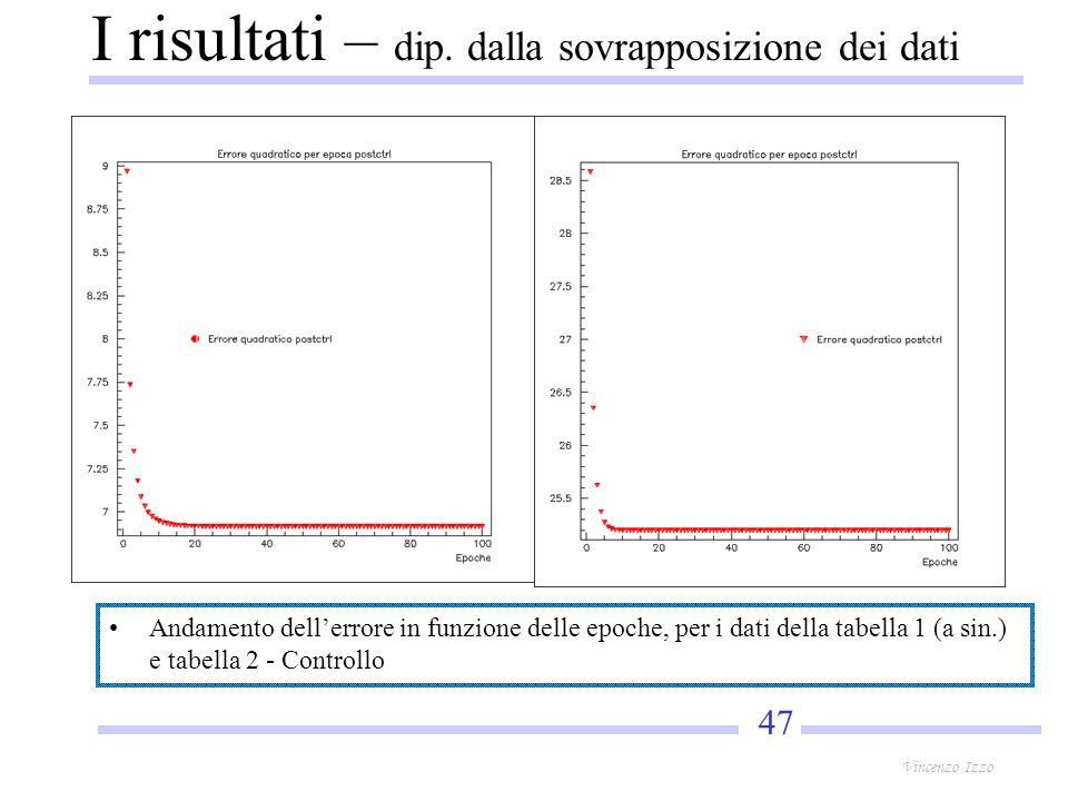 47 Vincenzo Izzo Andamento dellerrore in funzione delle epoche, per i dati della tabella 1 (a sin.) e tabella 2 - Controllo I risultati – dip.