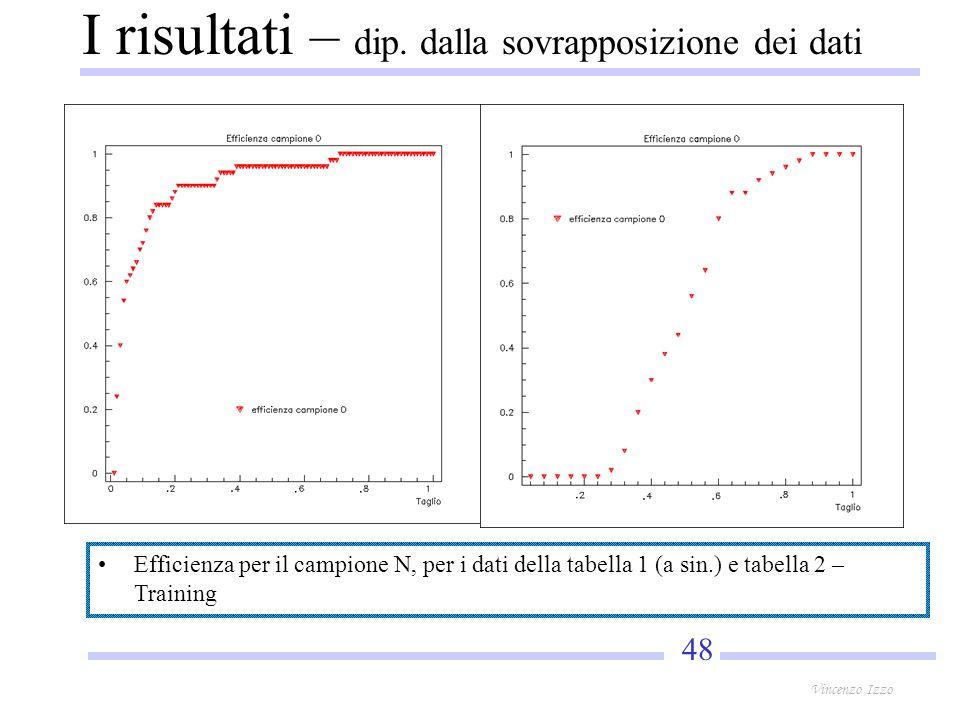 48 Vincenzo Izzo Efficienza per il campione N, per i dati della tabella 1 (a sin.) e tabella 2 – Training I risultati – dip.