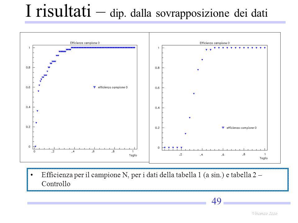 49 Vincenzo Izzo Efficienza per il campione N, per i dati della tabella 1 (a sin.) e tabella 2 – Controllo I risultati – dip.