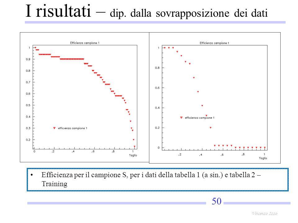 50 Vincenzo Izzo Efficienza per il campione S, per i dati della tabella 1 (a sin.) e tabella 2 – Training I risultati – dip.