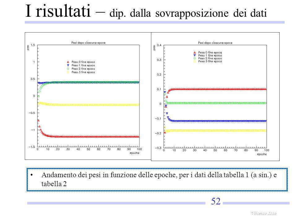 52 Vincenzo Izzo Andamento dei pesi in funzione delle epoche, per i dati della tabella 1 (a sin.) e tabella 2 I risultati – dip.
