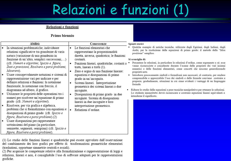 Relazioni e funzioni (1)