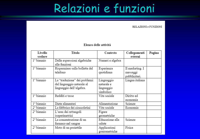 Relazioni e funzioni