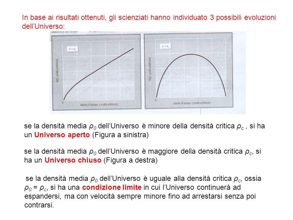 In base ai risultati ottenuti, gli scienziati hanno individuato 3 possibili evoluzioni dellUniverso: se la densità media ρ 0 dellUniverso è minore del