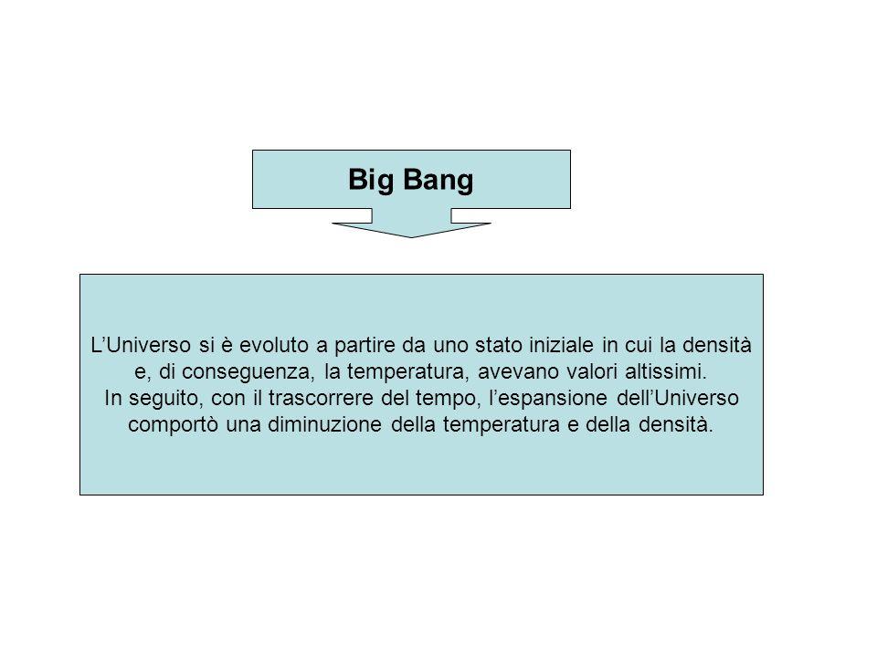 Big Bang LUniverso si è evoluto a partire da uno stato iniziale in cui la densità e, di conseguenza, la temperatura, avevano valori altissimi. In segu