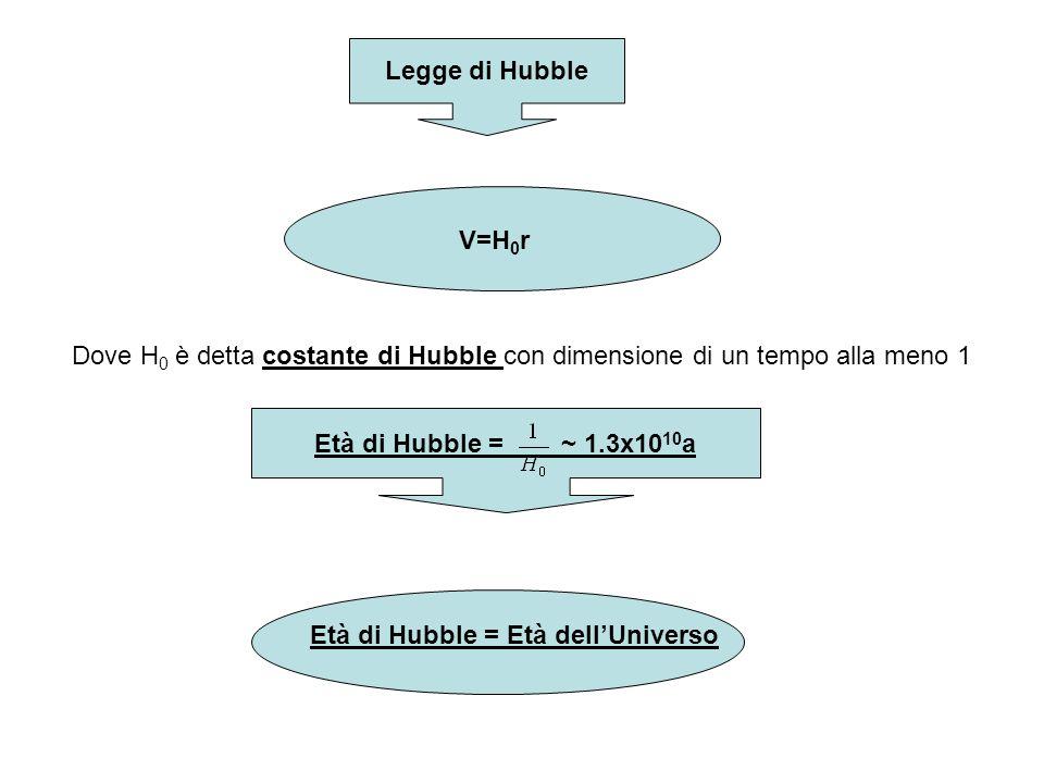 Legge di Hubble V=H 0 r Dove H 0 è detta costante di Hubble con dimensione di un tempo alla meno 1 Età di Hubble = ~ 1.3x10 10 a Età di Hubble = Età d
