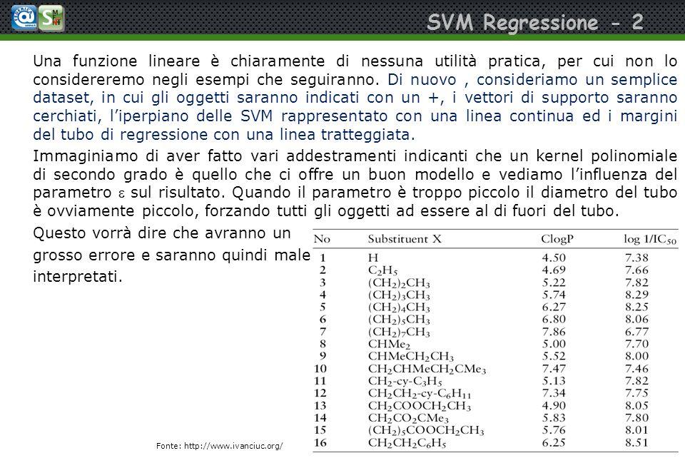 SVM Regressione - 2 Una funzione lineare è chiaramente di nessuna utilità pratica, per cui non lo considereremo negli esempi che seguiranno. Di nuovo,
