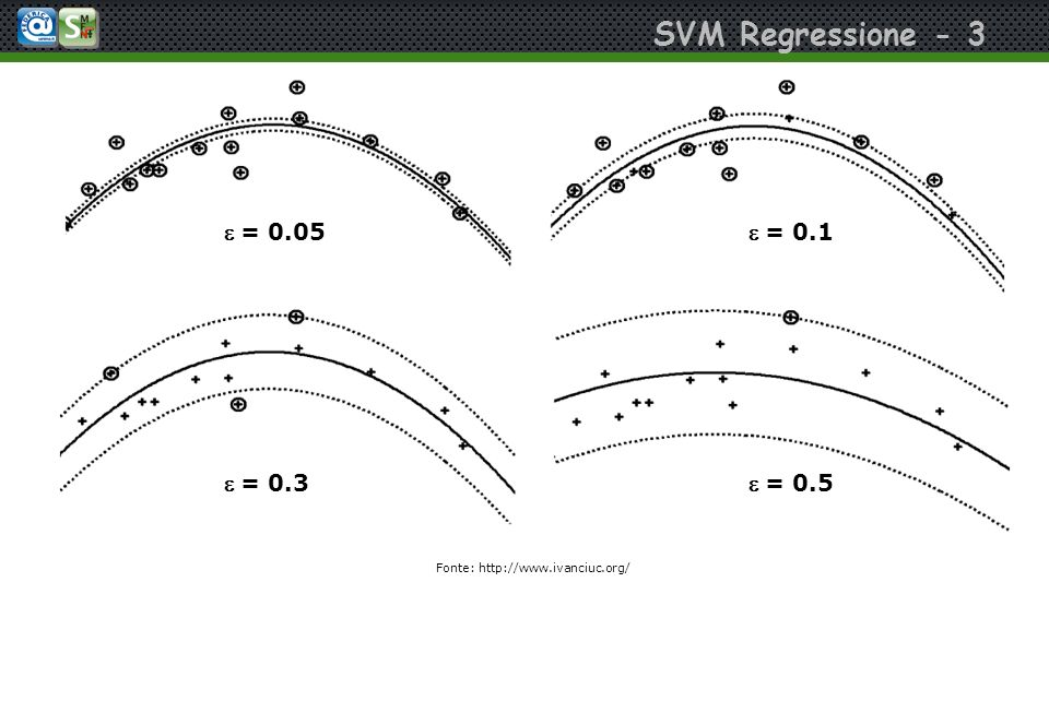 SVM Regressione - 3 We can see how the variation of the radius changes the curvature = 0.05= 0.1 = 0.3= 0.5 Fonte: http://www.ivanciuc.org/