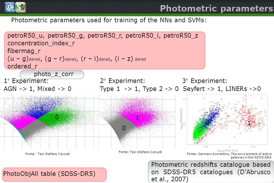 Photometric parameters used for training of the NNs and SVMs: petroR50_u, petroR50_g, petroR50_r, petroR50_i, petroR50_z concentration_index_r fiberma