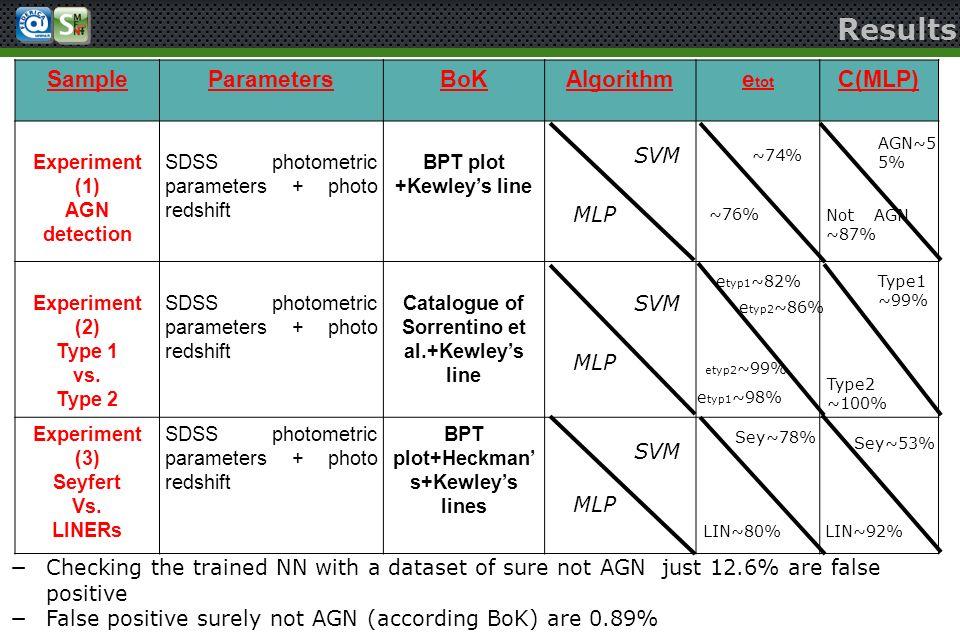 Results SampleParametersBoKAlgorithme tot C(MLP) Experiment (1) AGN detection SDSS photometric parameters + photo redshift BPT plot +Kewleys line Expe