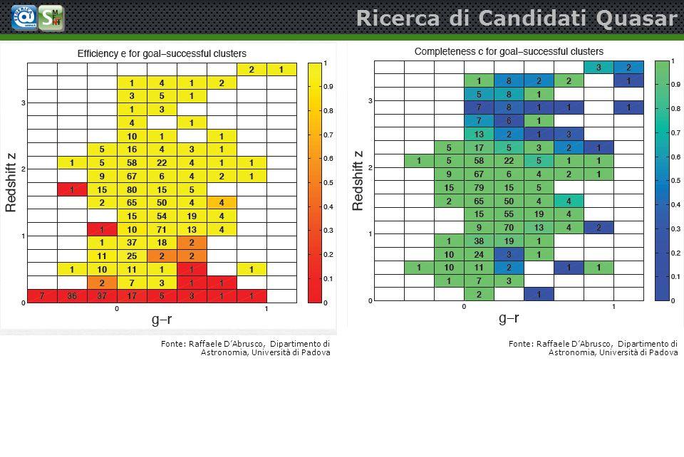 Ricerca di Candidati Quasar Fonte: Raffaele DAbrusco, Dipartimento di Astronomia, Università di Padova