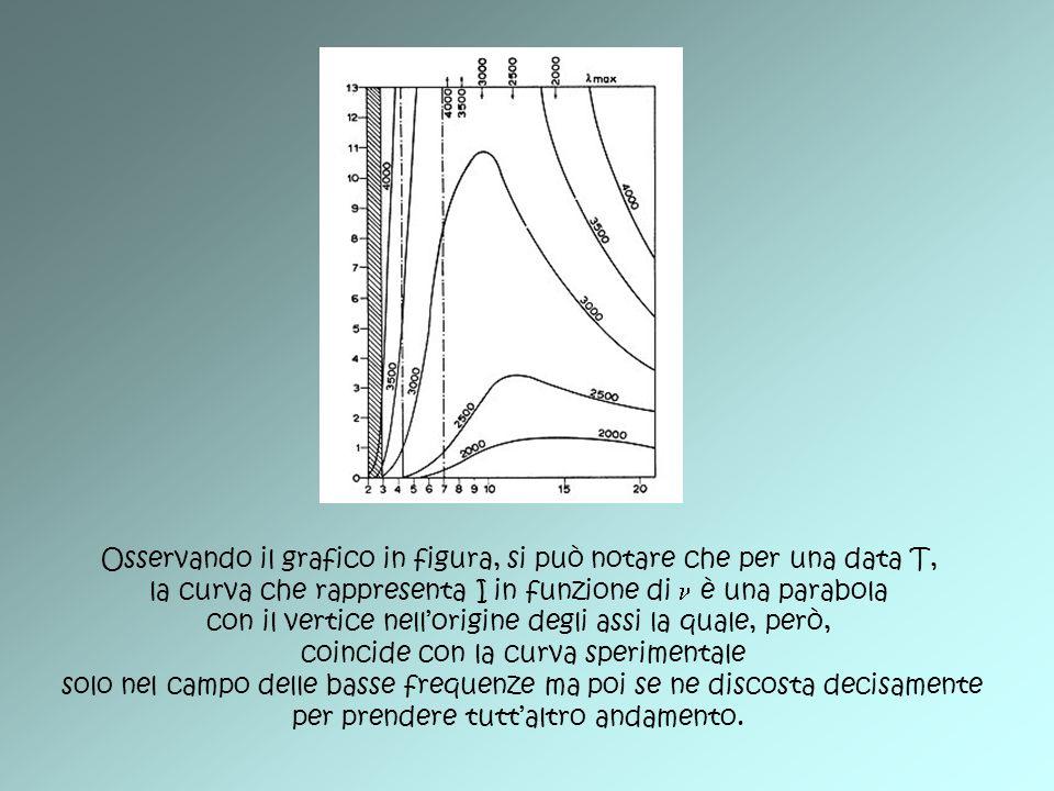 Osservando il grafico in figura, si può notare che per una data T, la curva che rappresenta I in funzione di è una parabola con il vertice nellorigine