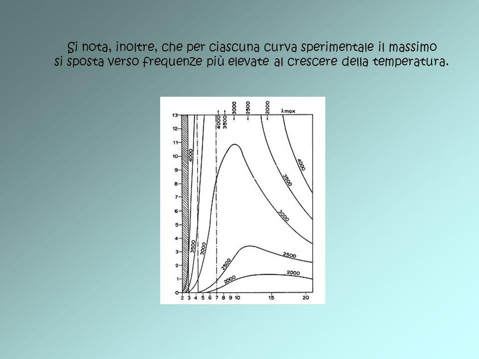 Si nota, inoltre, che per ciascuna curva sperimentale il massimo si sposta verso frequenze più elevate al crescere della temperatura.