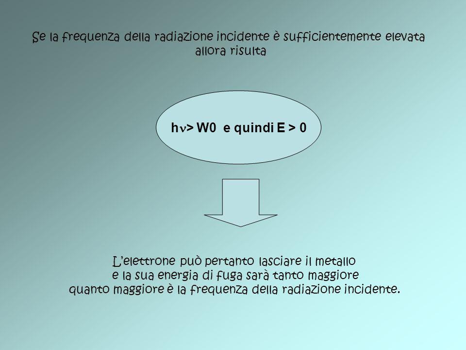 Se la frequenza della radiazione incidente è sufficientemente elevata allora risulta h > W0 e quindi E > 0 Lelettrone può pertanto lasciare il metallo