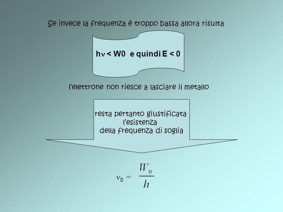 Se invece la frequenza è troppo bassa allora risulta h < W0 e quindi E < 0 lelettrone non riesce a lasciare il metallo resta pertanto giustificata les