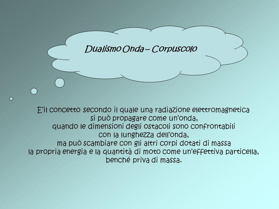 Dualismo Onda – Corpuscolo Eil concetto secondo il quale una radiazione elettromagnetica si può propagare come unonda, quando le dimensioni degli osta